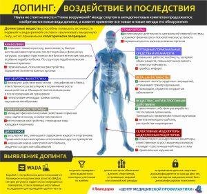 doping_posledstviya